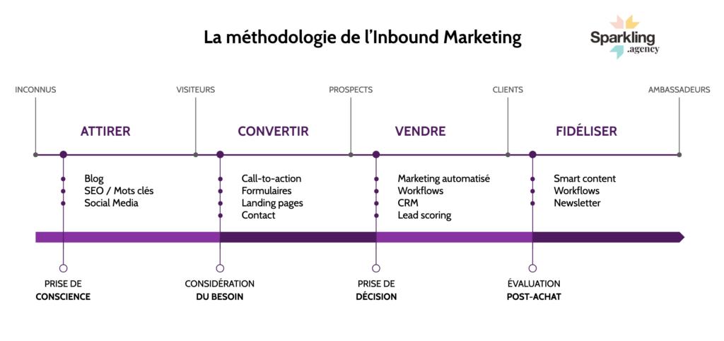 Methodology Inbound Marketing - Sparkling Agency