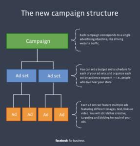 Structure de Campagne Facebook ads
