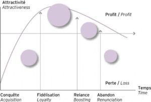 Le cycle de vie client (e-marketing.fr)